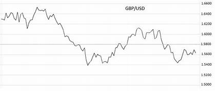 What is Price level in Forex and How it works