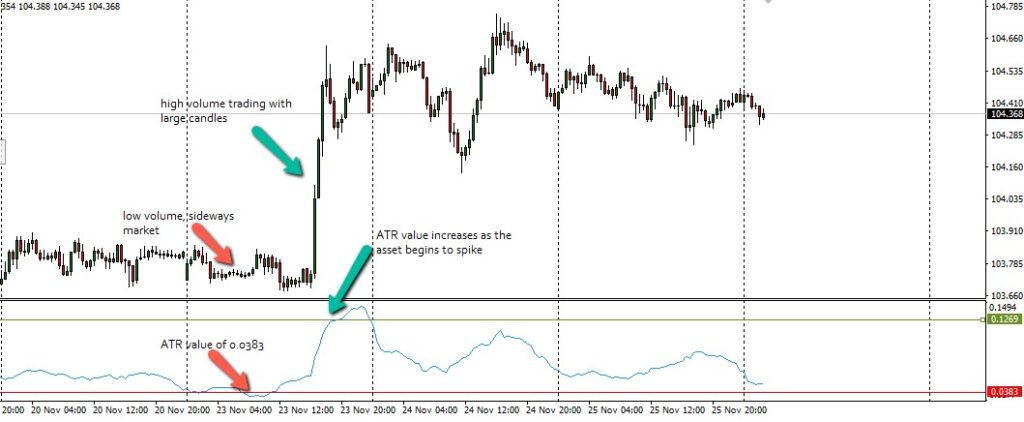 Best Volatility Indicators You Should Consider in Forex