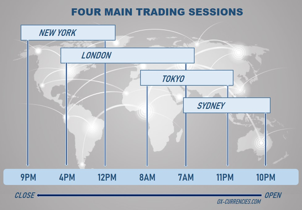 Four main forex trading session