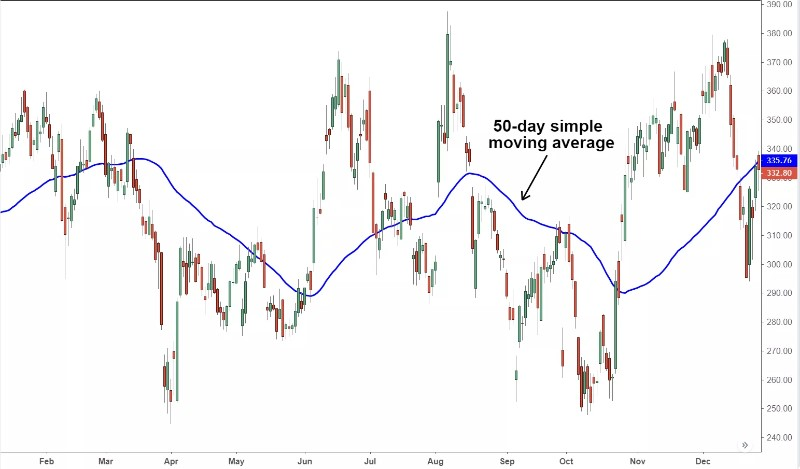 5 Best Types of Technical Indicators For Scalping