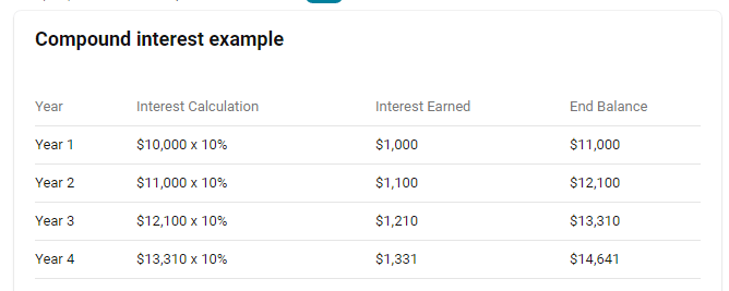 How to Earn Compound Interest on Cryptocurrency