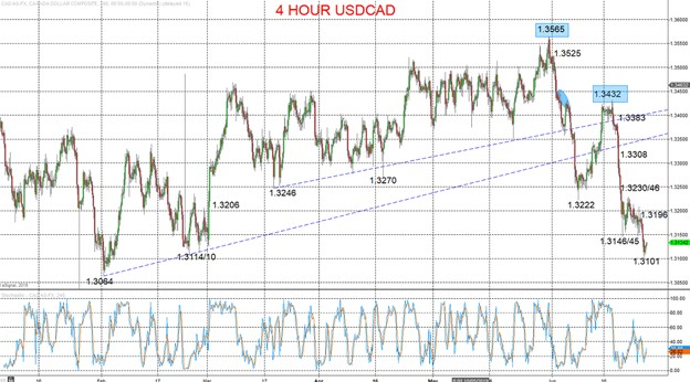 3 Types of Forex Orders and How to Use Them