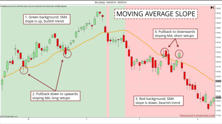 Moving averages - Trend Trading: The 4 Most Common Indicators and how to use them effectively