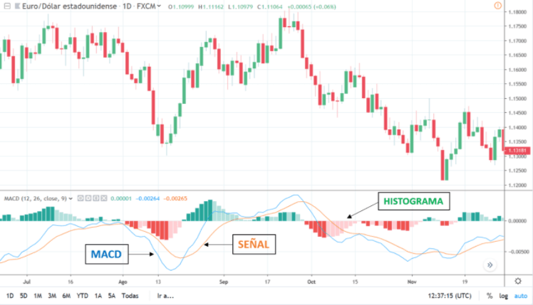 MACD chart - Moving Average Convergence Divergence