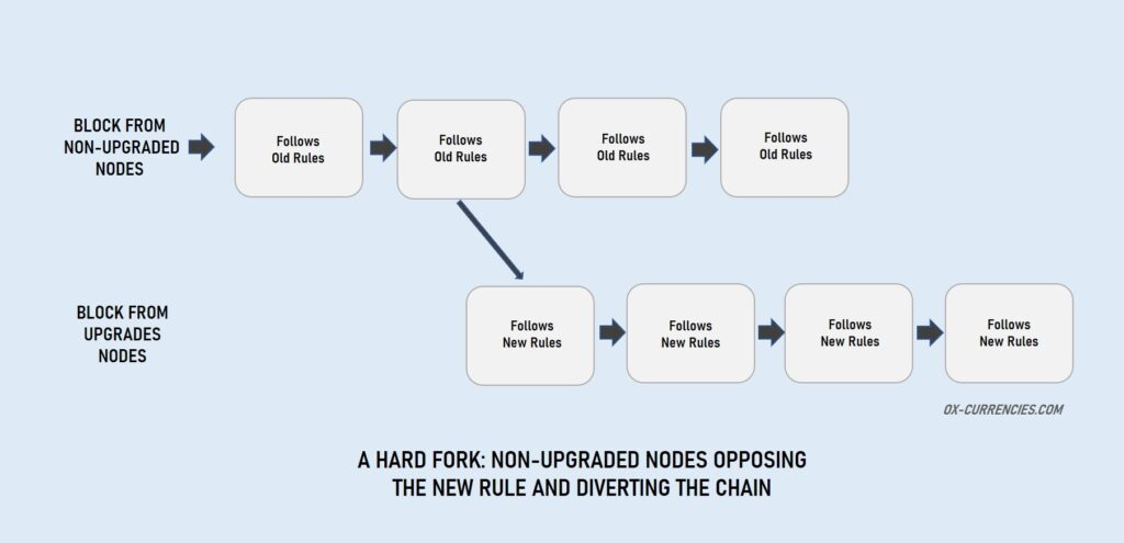 cardano hard fork - 5 Important Hard Fork Changes to Cardano ADA