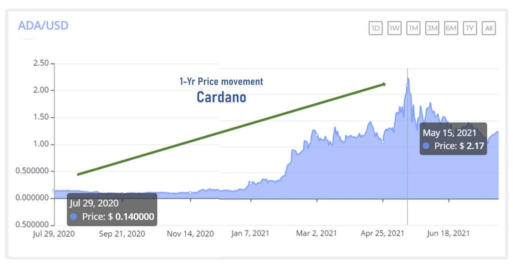 6 Insights to Investing in Cardano (ADA) Now