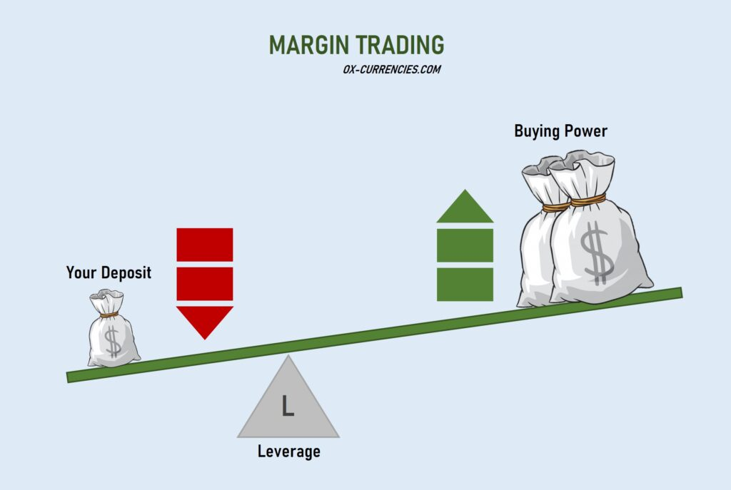 How to Apply Margin and Leverage like a Pro