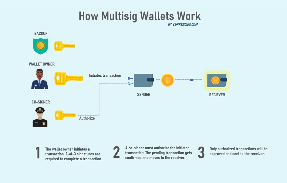 How does multisig wallet work