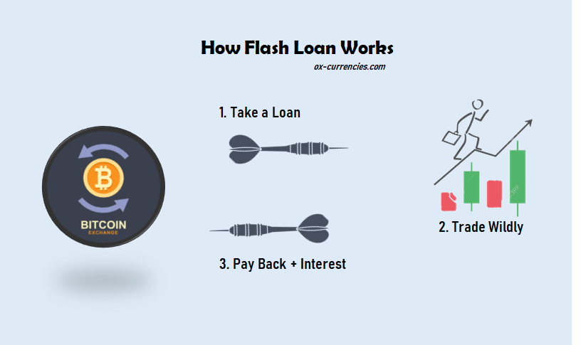 How To Create A Flash Loan Contract With Aave - Easy Steps,