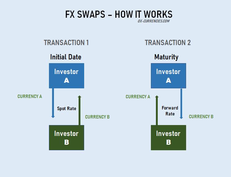 FX Swaps - How FX Swap Works -  How to Calculate Swap on MT4 Accurately