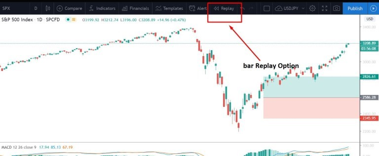 Forex Trading - How to Backtest A Strategy for Accuracy