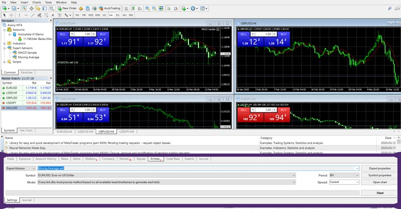 Best Way To Backtest On MT4 Using Strategy Tester