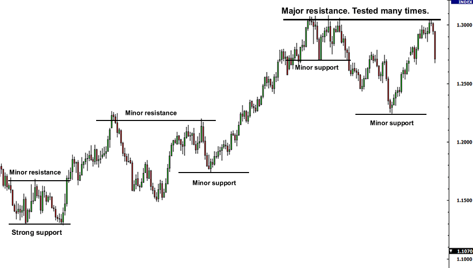 Trade Without Indicators