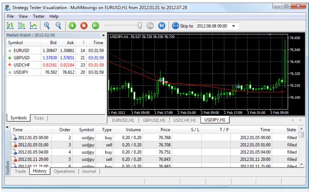 strategy tester - Best & Free Backtesting Software For Forex Traders