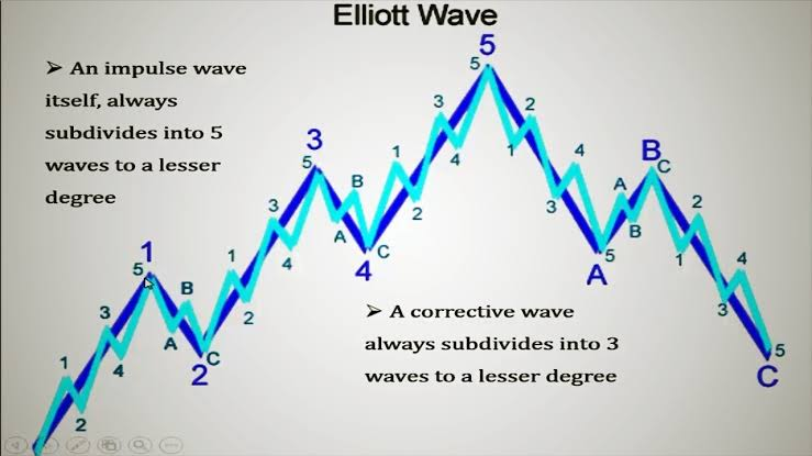 How to Trade With Elliott Waves – Beginners Guide
