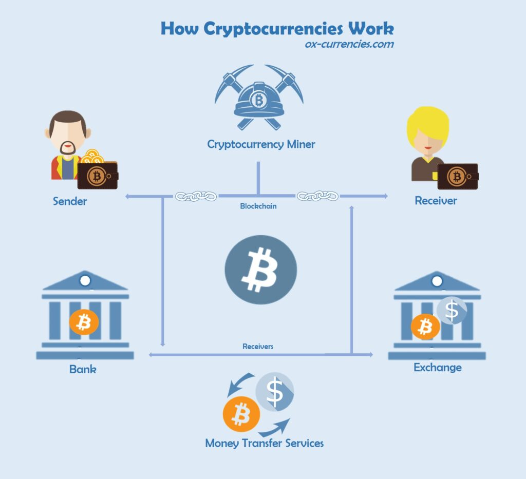 How Cryptocurrency Work