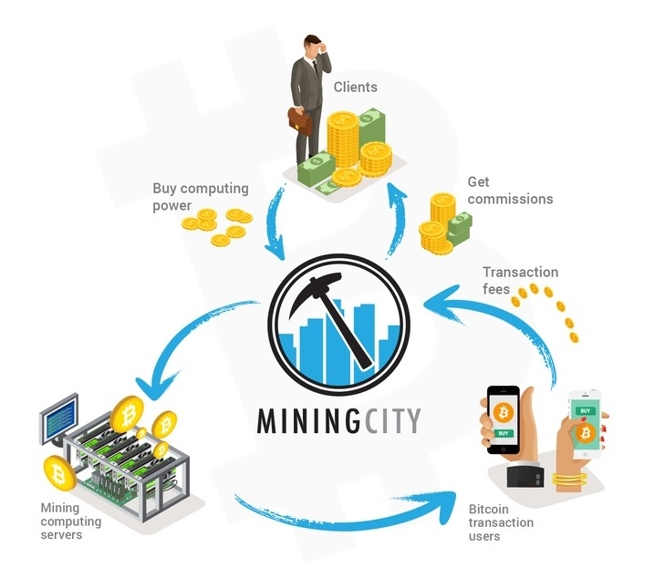 How Mining CIty Works